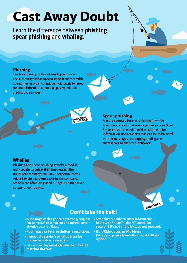 Graphic showcasing info about different types of phishing attempts