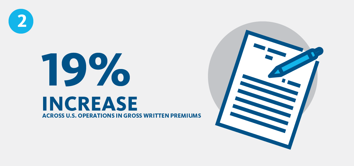 Infographic featuring increase in gross written premiums in the U.S.