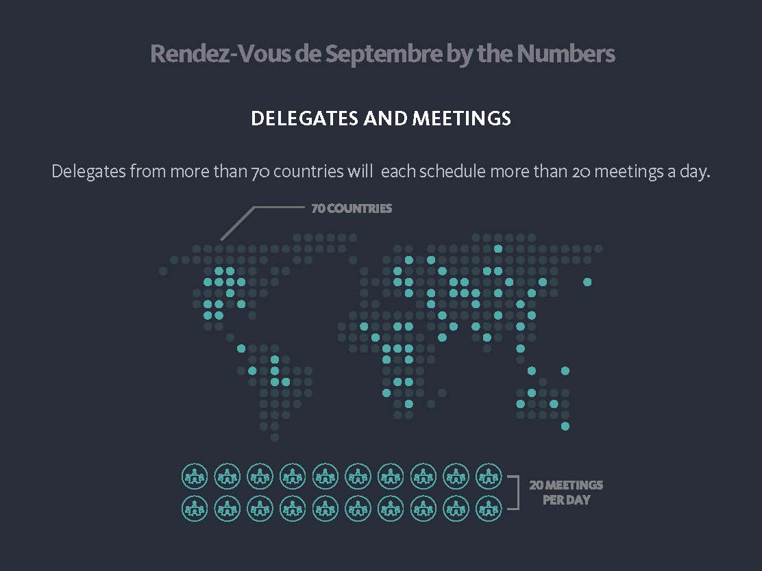 Infographic showing details about delegates and meetings