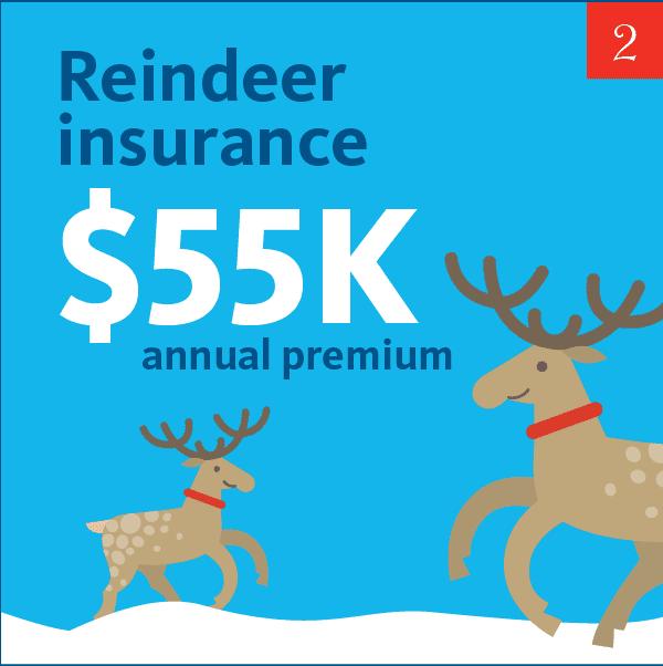 Reindeer insurance $55K annual premium