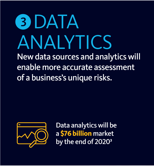 Graphic showing info about data analytics