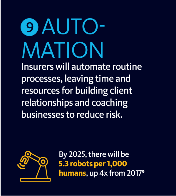 Graphic featuring info about automation