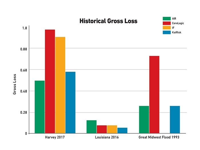 Graph showing gross loss in Houston 2017, Louisiana 2016, and Midwest 1993