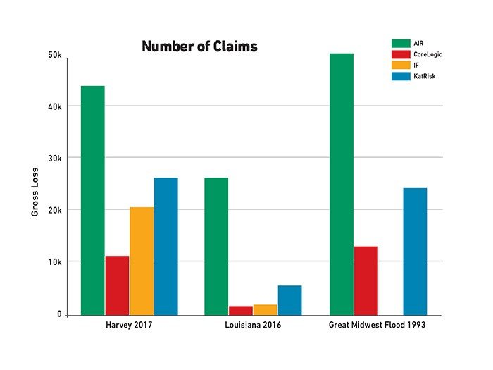 Graph showing number of claims in Houston 2017, Louisiana 2016, and Midwest in 1993