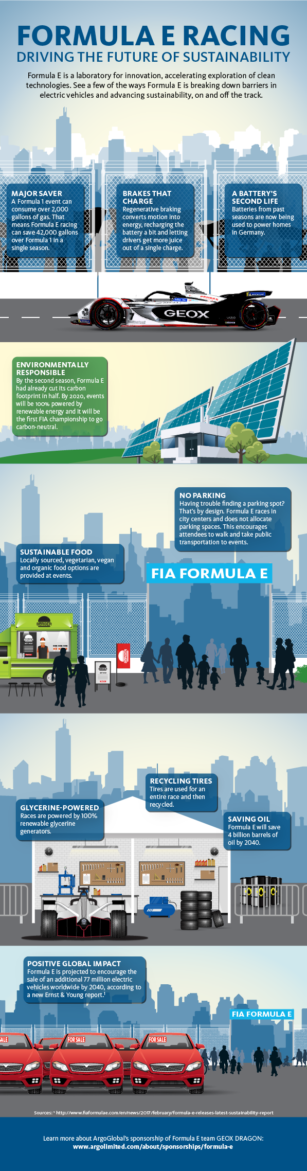 Driving-the-Future-of-Sustainability-Formula-E-Infographic