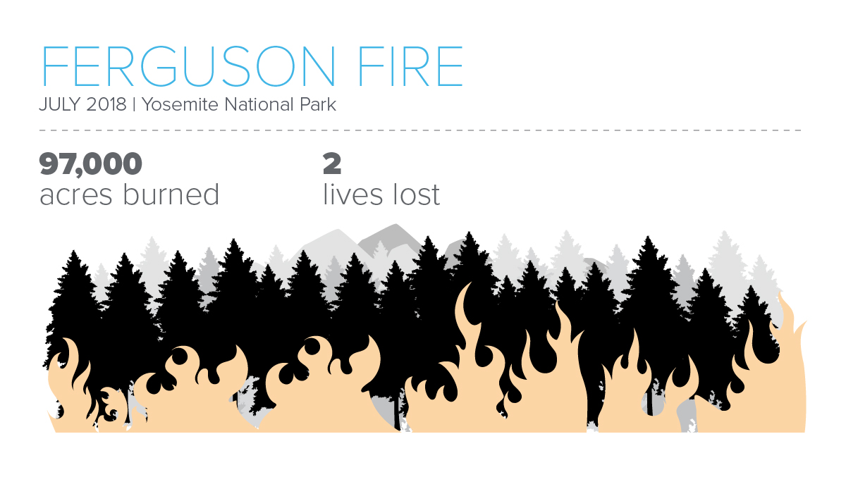Infographic featuring stats about the Ferguson Fire in California