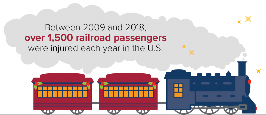 Over 1,500 railroad passengers were injured yearly in the U.S. between 2009 and 2018