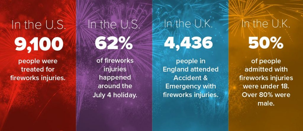 Infographic with various firework safety stats