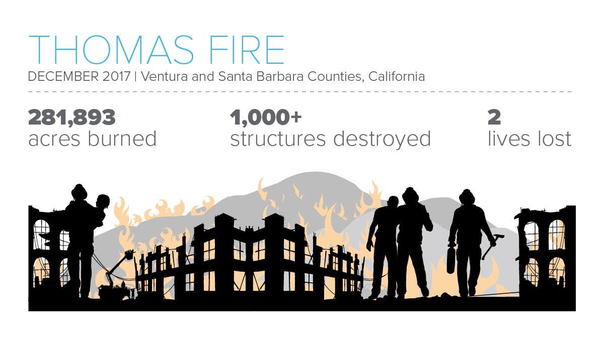 Infographic featuring stats about the Thomas Fire in Venture and Santa Barbara Counties, California
