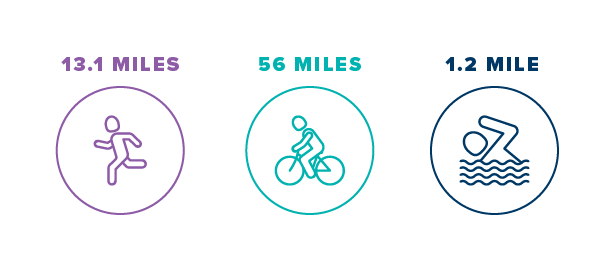 Image indicating lengths participants must run, bike and swim to complete half-Ironman