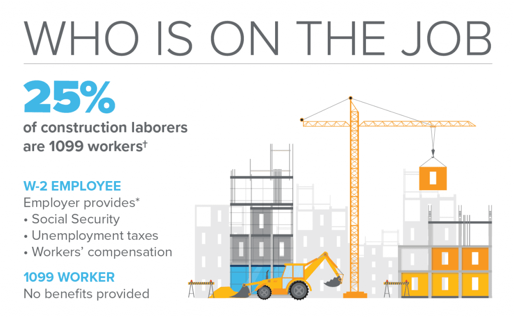 Who is on the job? 25 percent of construction laborers are 1099 workers.